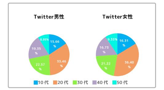 Twitter年代別利用比率