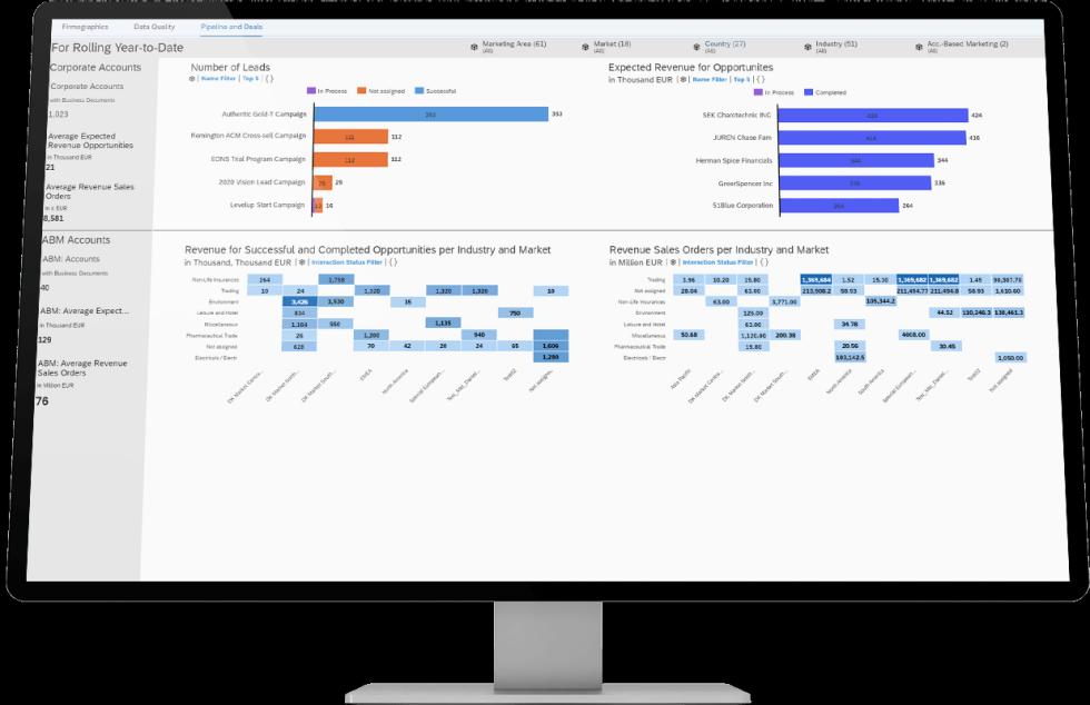 SAP Marketing Cloud による B2B マーケティングの需要拡大と成長促進